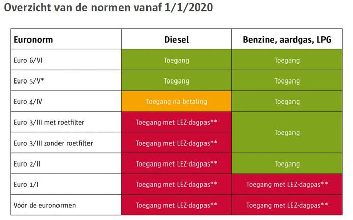 Antwerpen lez
