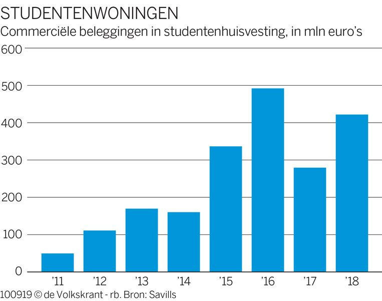 Commerciële beleggingen in studentenhuisvesting. Beeld de Volkskrant