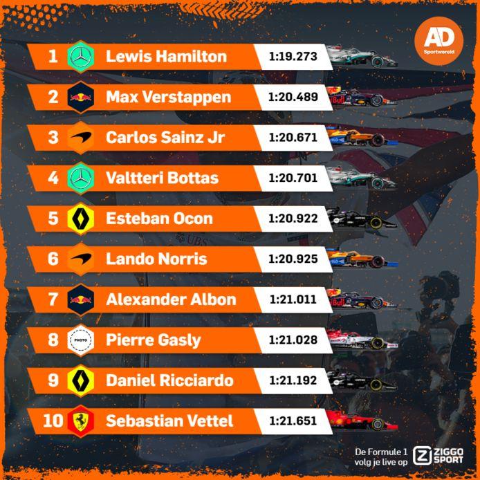 Uitslag kwalificatie GP Stiermarken
