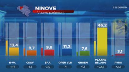 Zo heeft Oost-Vlaanderen gestemd: Vlaams Belang haalt monsterscore in Ninove