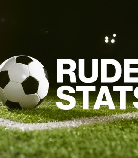 Kloetinge: 0-1 na 80 minuten; eindstand: 0-7