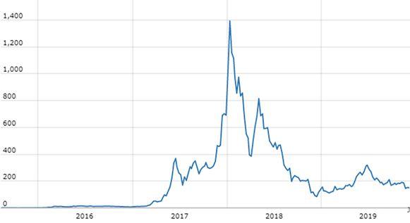 Eind 2017 schoot Ethereum als een raket omhoog, maar crashte begin 2018 hard. De huidige prijs bedraagt 150 dollar (136 euro).