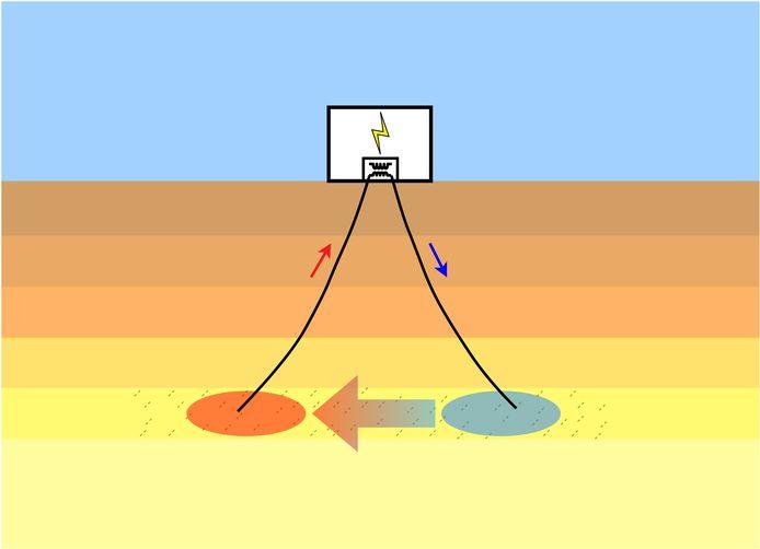 Vereenvoudigde weergave van de werking van geothermie