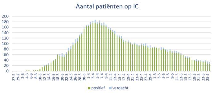 Het aantal coronapatiënten op de Brabantse intensive cares.