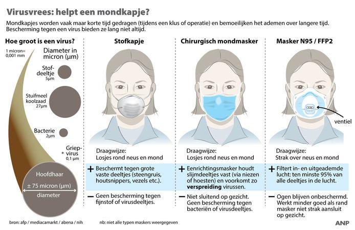 Virusvrees: helpt een mondkapje? Overzicht gangbare typen mondkapjes.