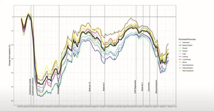 De mobiliteit neemt weer toe, blijkt uit de cijfers van telecomoperator Proximus.