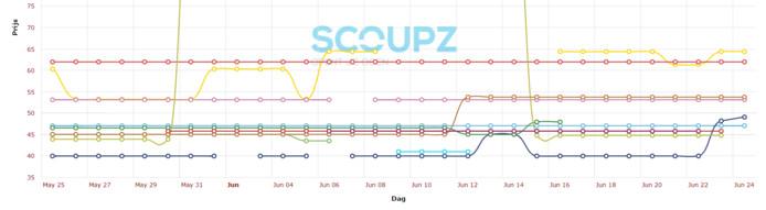 De prijsschommelingen van verschillende webwinkels. De onderste blauwe lijn is van Bol.com