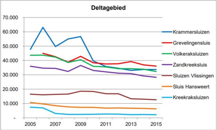 Overzicht van het aantal sluispassages in de periode 2005-2015, uit het rapport 'Prognose ontwikkeling recreatievaart in 2030, 2040 en 2050' van bureau Waterrecreatie Advies.