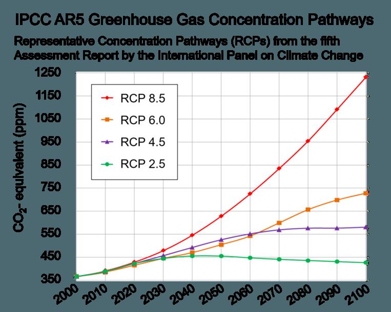 Vier uitstootscenario's. Beeld IPCC