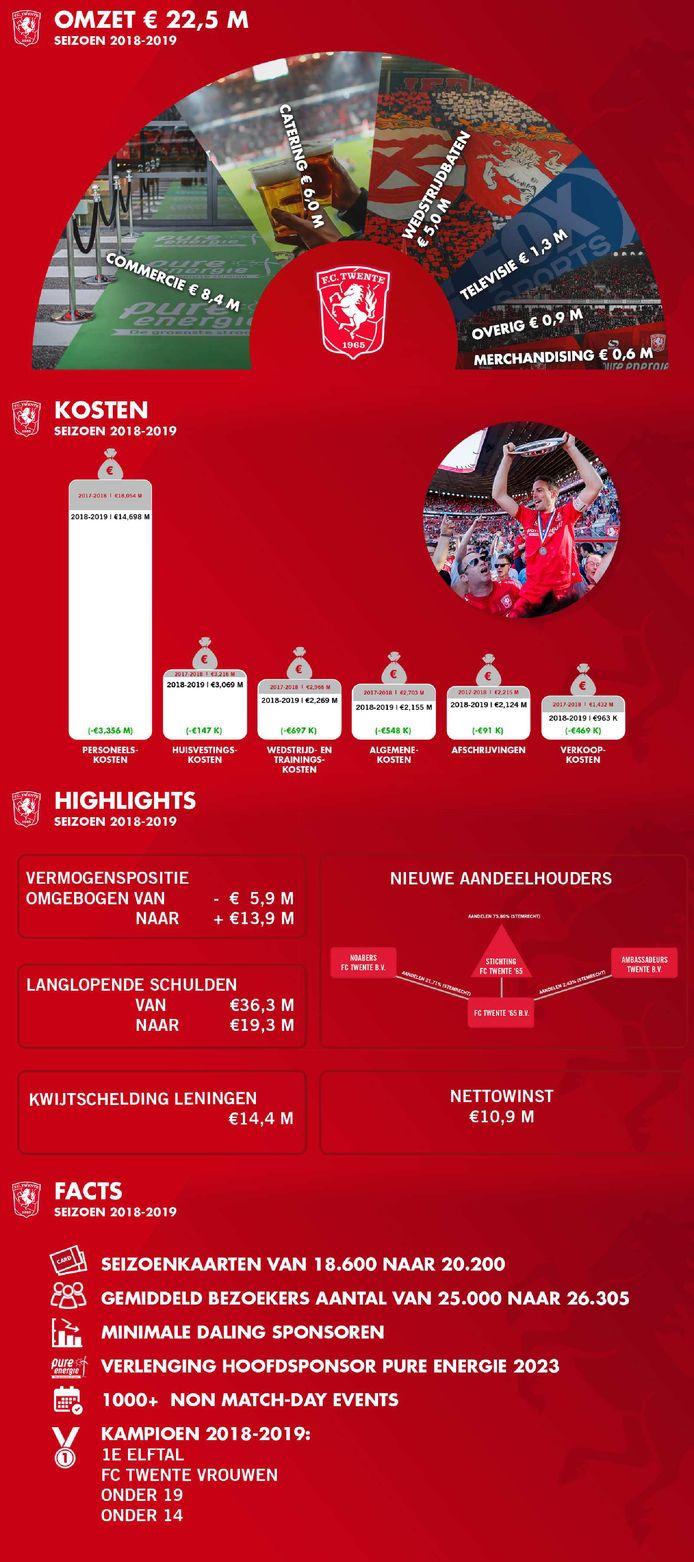 Graphic met belangrijkste informatie uit jaarrekening 2018/2019.
