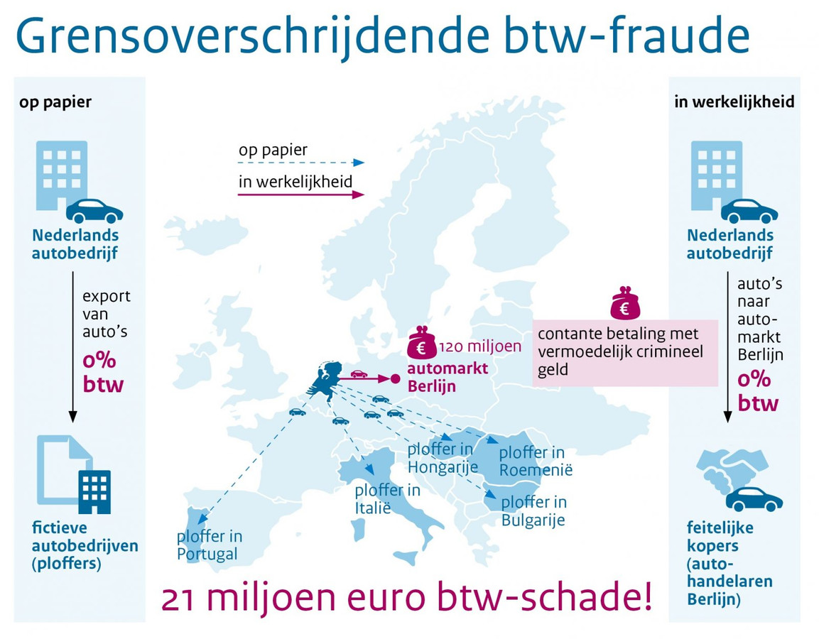 Grensoverschrijdende btw-fraude.