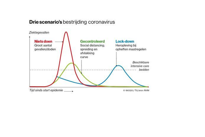 Het aantal zieken bij drie verschillende scenario's. Nederland kiest voor de groene curve.