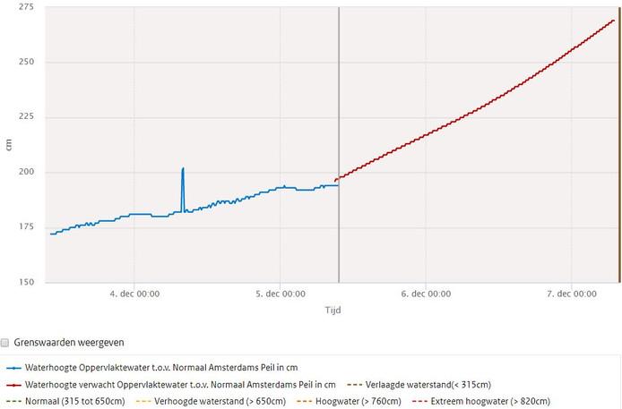Actuele waterstand op woensdagochtend 5 december in de IJssel bij Zutphen en de verwachte waterstand voor de komende twee dagen.