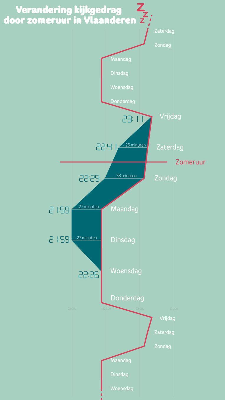 Verandering in kijkgedrag door de ingang van het zomeruur in Vlaanderen blijkens de gegevens van Telenet.