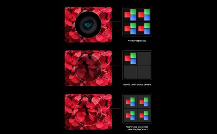 De opdeling van pixels bij een scherm met camera eronder.