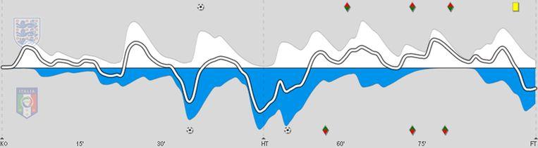 Het spelverloop van Engeland tegen Italië, de pieken betekenen aanvallend spel. Beeld Infostrada Sports