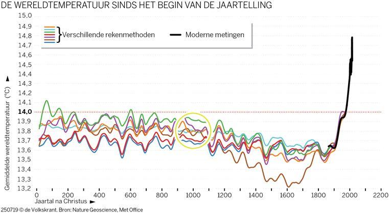 Rond het jaar 1000 waren de warmte-episodes regionaal. Met de huidige opwarming is dat compleet anders. Beeld Nature Geoscience