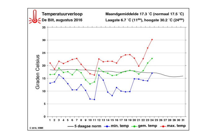 Temperatuurverloop De Bilt, augustus 2016.