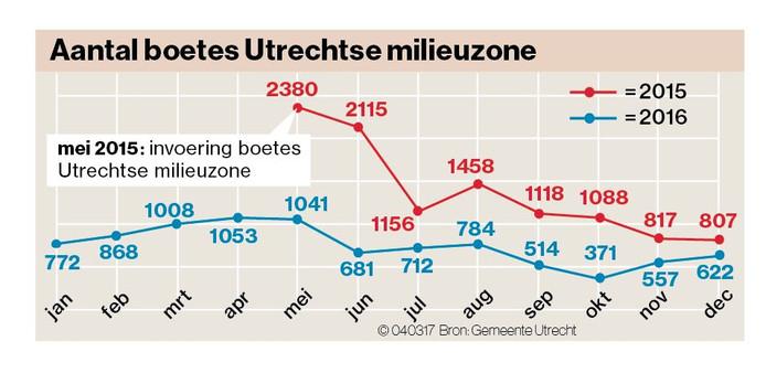 Verloop van het aantal opgelegde boetes