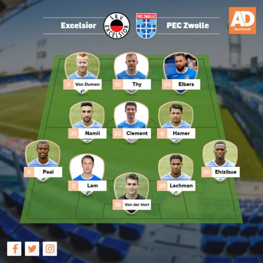 Verwachte opstelling PEC Zwolle.