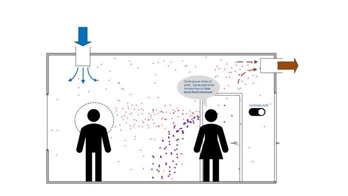 De ventilatie van een ruimte met de ventilatie aan. Kleine virusdeeltjes (aerosolen) die door de persoon rechts uitgescheiden worden, bereiken door de ventilatie niet of nauwelijks de andere persoon.