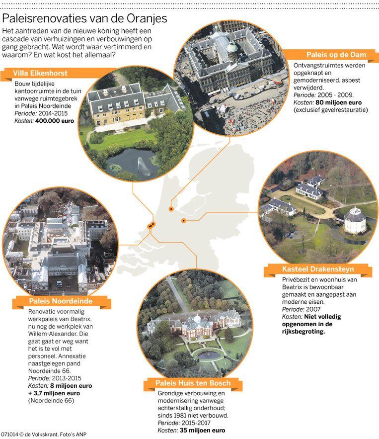 Paleisrenovaties van de Oranjes Beeld volkskrant