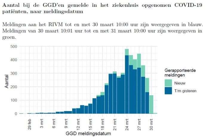 Het RIVM vult het aantal ziekenhuisopames over de verschillende dagen nog elke dag aan.
