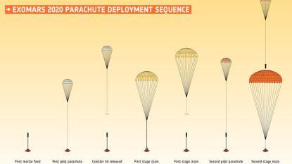 Europese ruimtevaartorganisatie ESA worstelt met parachutes: uitstel van ExoMars-missie loert om de hoek