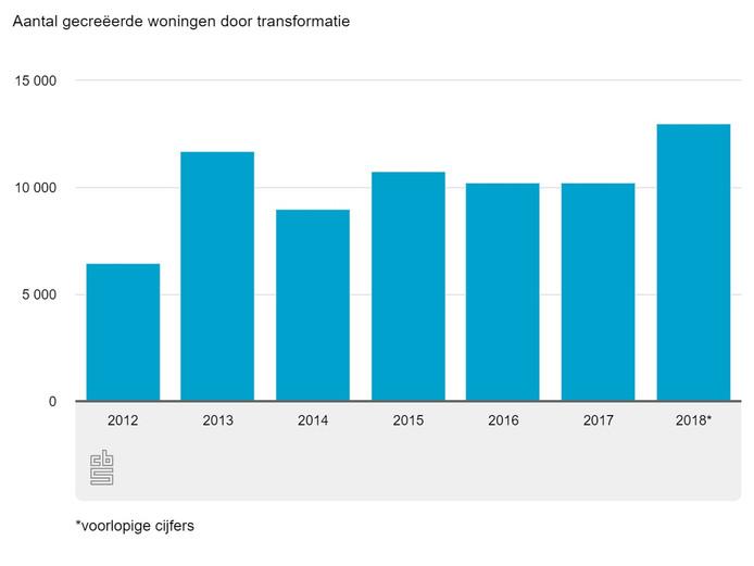 De totale nieuwbouw door de jaren heen in Nederland.