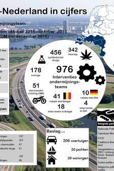 Strijd tegen drugscriminaliteit in Zuid Nederland: 82 bendes aangepakt en 681 aanhoudingen