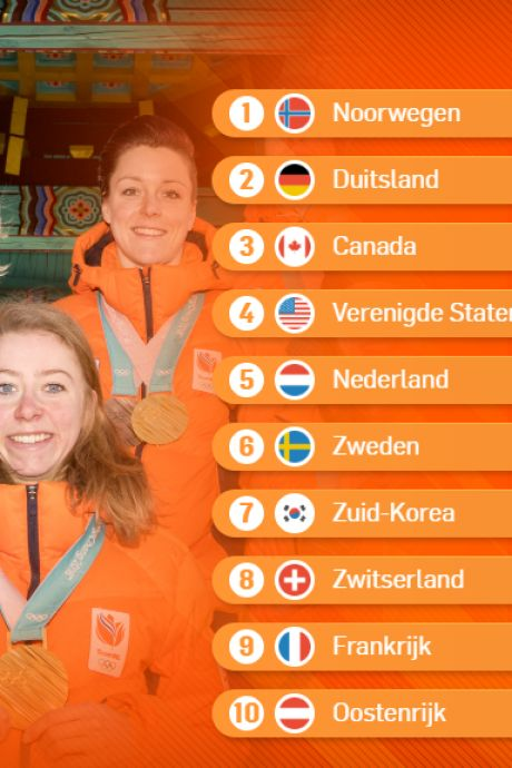 Medaillespiegel bekend: Noorwegen wint, Nederland vijfde