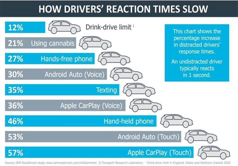 Percentages van de vertraagde reactietijd van bestuurders, door verschillende oorzaken