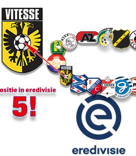 Achterban Vitesse schreeuwt om aanvallender voetbal