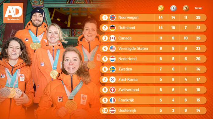De eindstand na de Winterspelen van Pyeongchang!