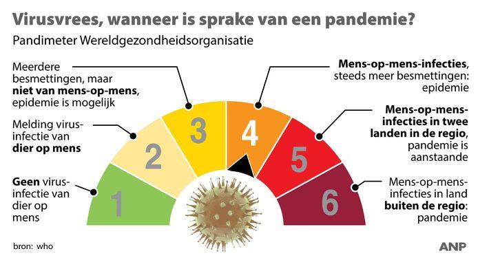 Virusvrees, wanneer is sprake van een pandemie? Fases volgens wereldgezondheidsorganisatie WHO.
