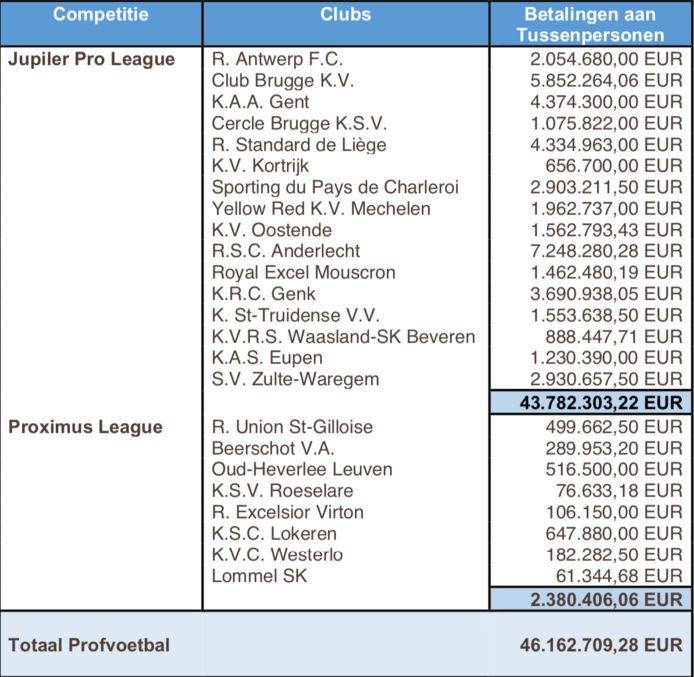 Een overzicht van de betaalde makelaarsvergoedingen door onze profclubs