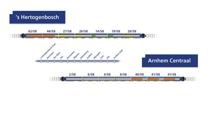 Een voorbeeld van hoe met oranje, geel en groen wordt aangegeven waar nog plek is in de trein.