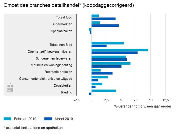Cijfers van het Centraal Bureau Statistiek laten zien dat Nederlanders flink meer geld uitgeven aan artikelen en verbouwingen in huis.