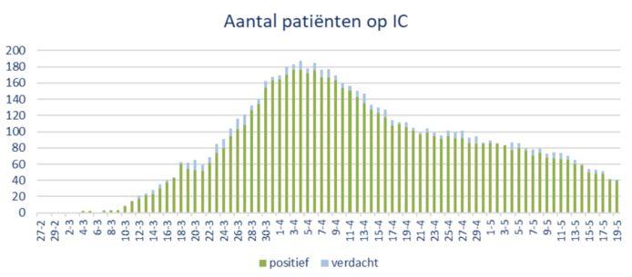 Het aantal coronapatiënten op de intensive care van de Brabantse ziekenhuizen.