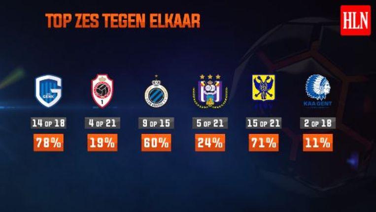 De onderlinge resultaten van de top zes-ploegen in winstpercentage uitgedrukt.