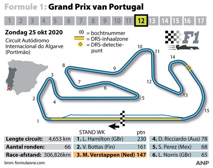 Het profiel van het Autódromo Internacional do Algarve.