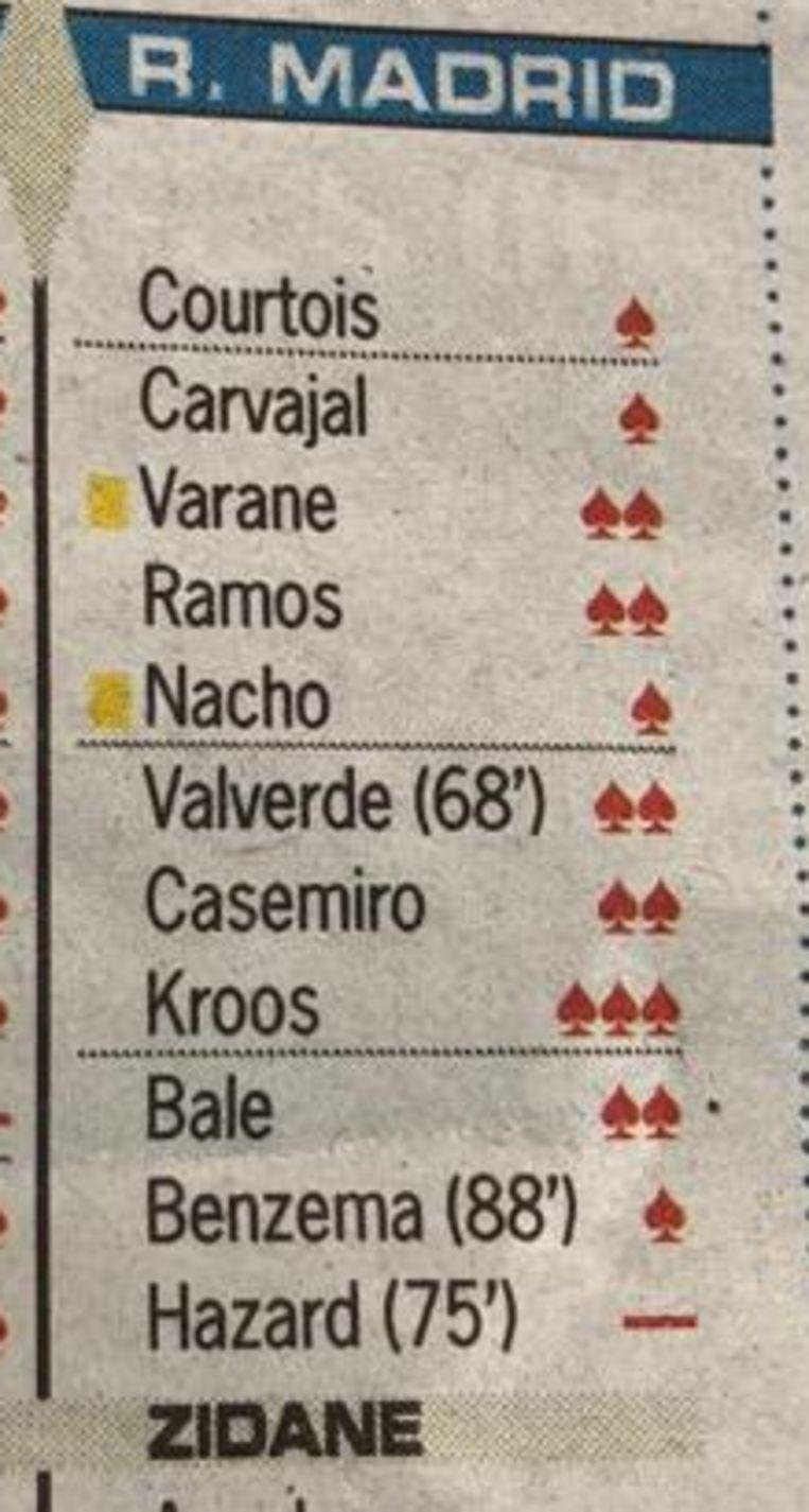 Van 'Diario AS' kreeg Hazard niet 1, 2 of 3 schildjes, wel een streepje.