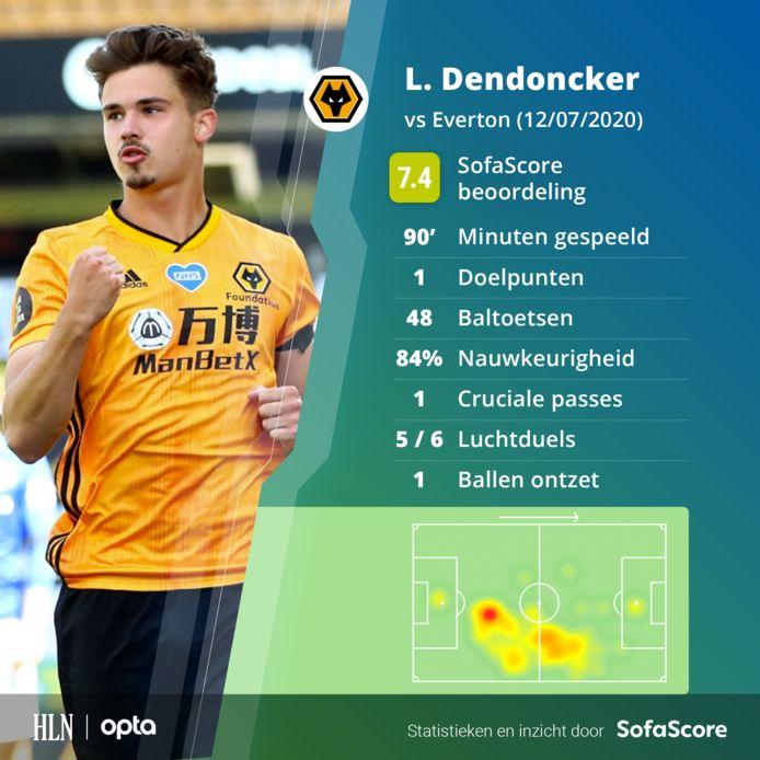 Leander Dendoncker scoorde opnieuw.