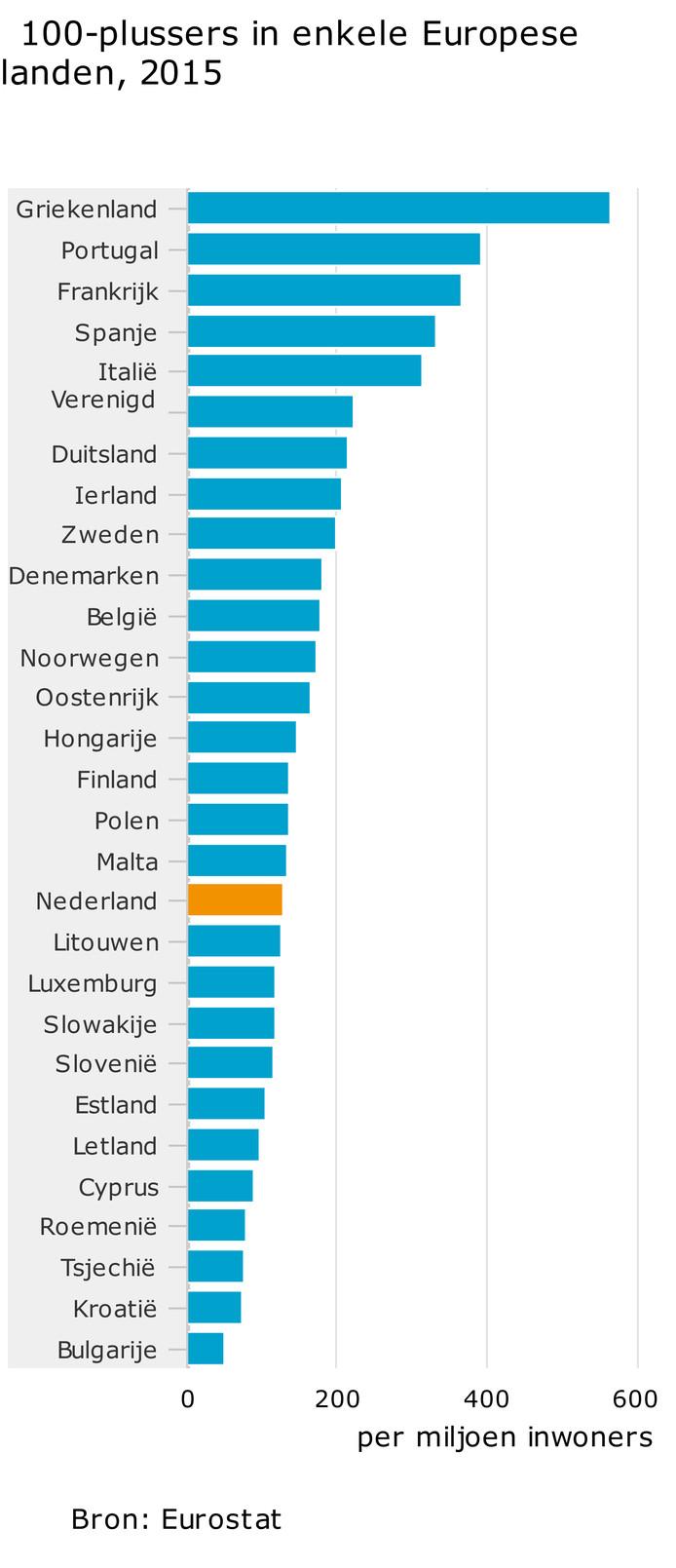 Nederland was in 2015 middenmoot als het gaat om het aantal honderdplussers per één miljoen inwoners in Europa.