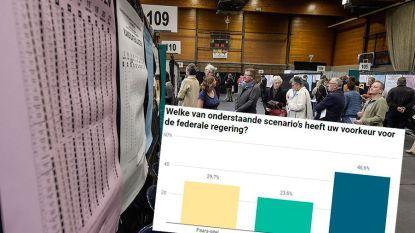 Bijna helft van de Vlamingen wil nieuwe verkiezingen, 3 op de 4 vinden dat België vierkant draait