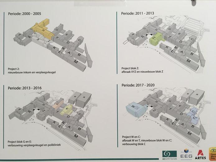 Een overzicht van de bouwwerken.