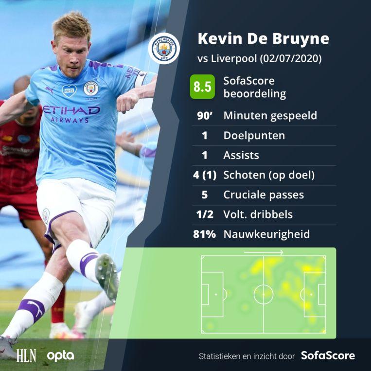 De statistieken van Kevin De Bruyne tegen Liverpool.