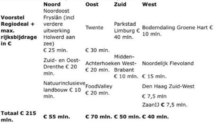 Verdeling van het budget van de Regio Deals. Beeld Rijksdienst voor Ondernemend Nederland
