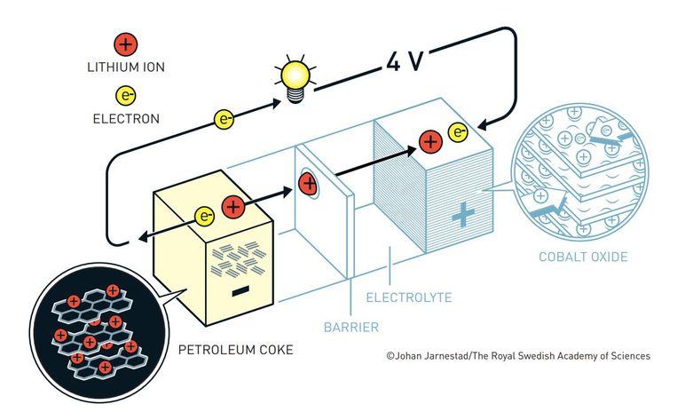 De lithium-ionbatterij in schema. Beeld Johan Jarnestad/The Royal Swedish Academy of Sciences