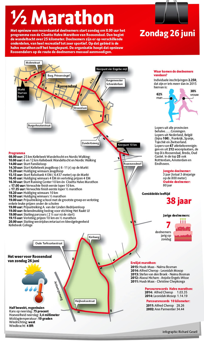 Infographic Halve marathon Roosendaal